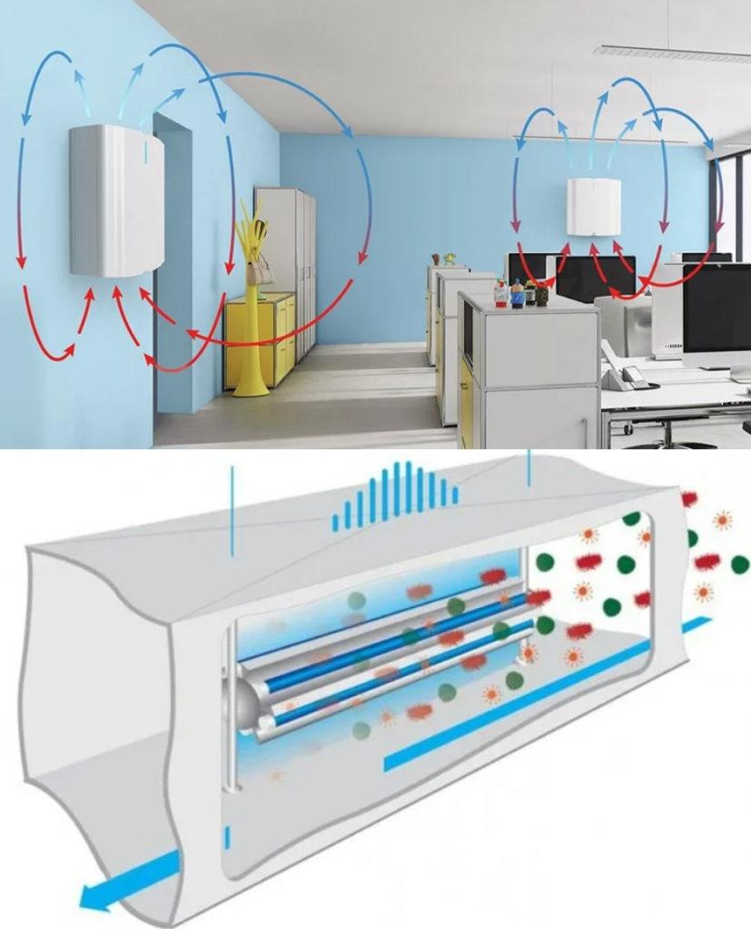 Приборы для обеззараживания воздуха